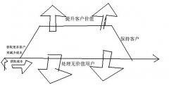 企业级威海APP制作的核心价值类型