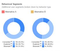 威海app开发公司:如何通过A/B测试提高APP安装量